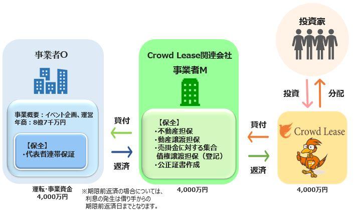 酉の市ローンファンド【第1弾】2...